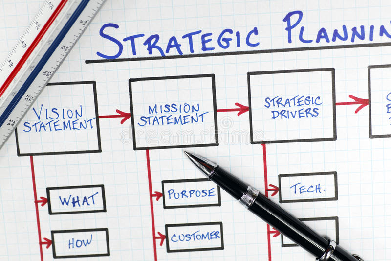 Cinque buoni motivi per cambiare idea sulla pianificazione strategica!